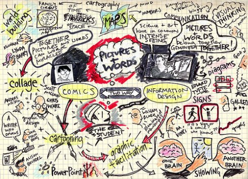 ":kleon's ""comics and information design mind map."":"